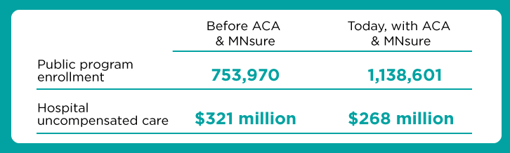 Before the ACA and MNsure public program enrollment was 753,970. Today, with the ACA and MNsure, it's 1,138,601. Before the ACA hospital uncompensated care was $321 million Today, with the ACA and MNsure it's $268 million.